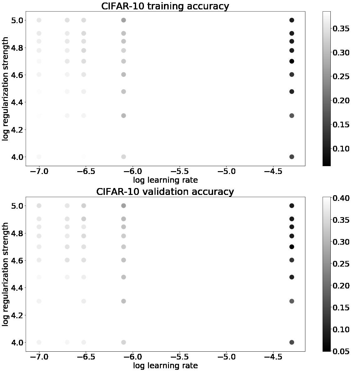 CS231n:Multiclass Support Vector Machine exercise | 英語の勉強サイト