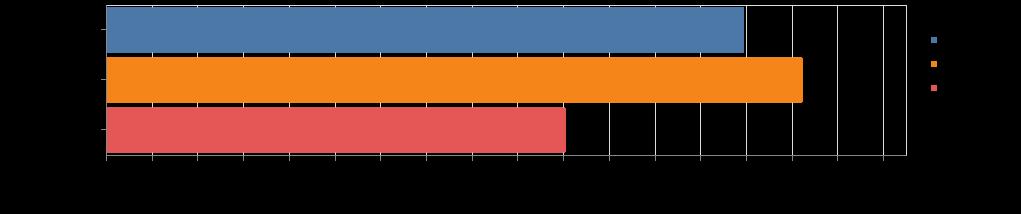 altairを使ってvega datasetsのデータをチャート表示する | 英語